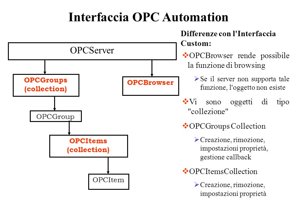 Interfaccia OPC Automation