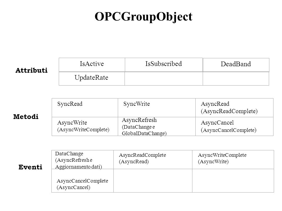 OPCGroupObject Attributi IsActive IsSubscribed DeadBand UpdateRate