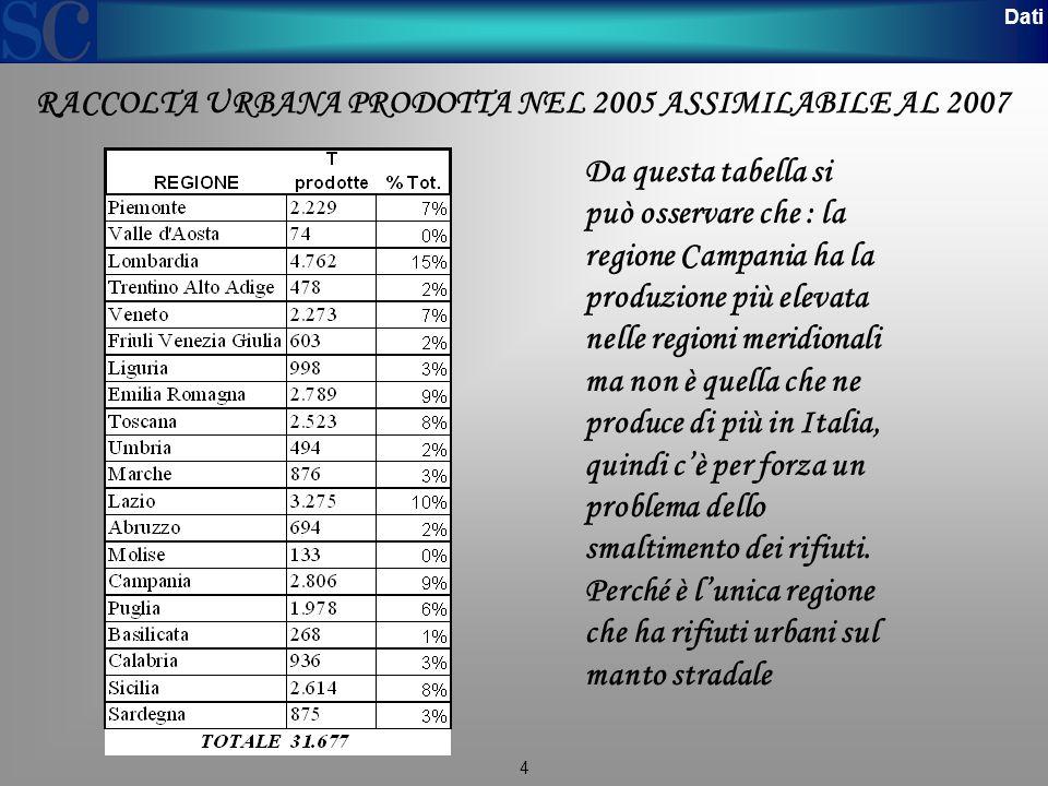 RACCOLTA URBANA PRODOTTA NEL 2005 ASSIMILABILE AL 2007