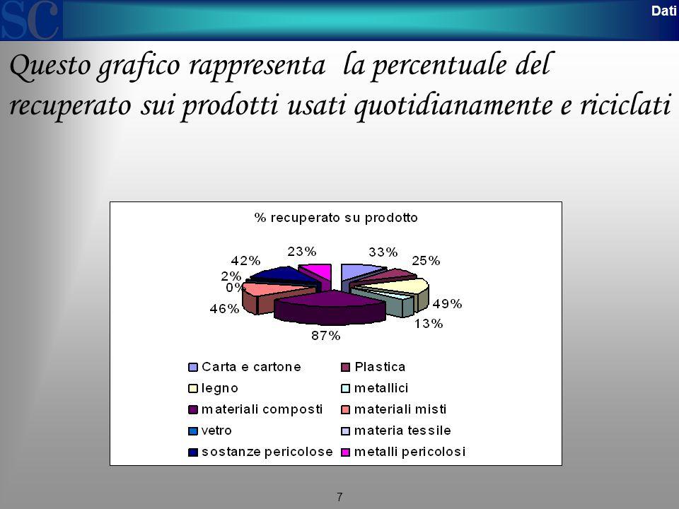 Dati Questo grafico rappresenta la percentuale del recuperato sui prodotti usati quotidianamente e riciclati.