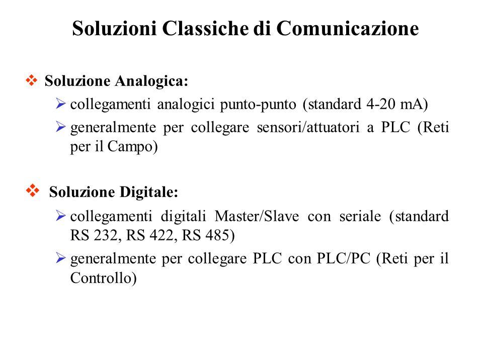 Soluzioni Classiche di Comunicazione