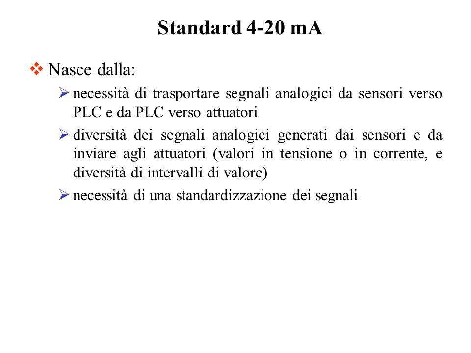 Standard 4-20 mA Nasce dalla: