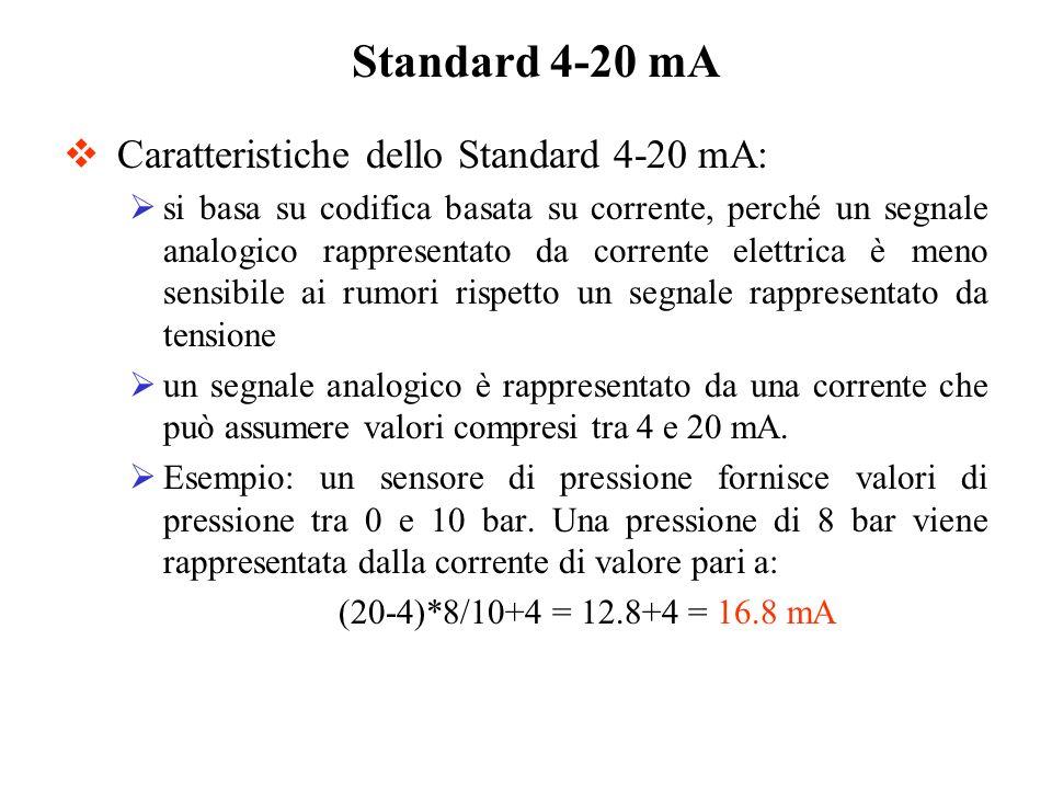 Standard 4-20 mA Caratteristiche dello Standard 4-20 mA: