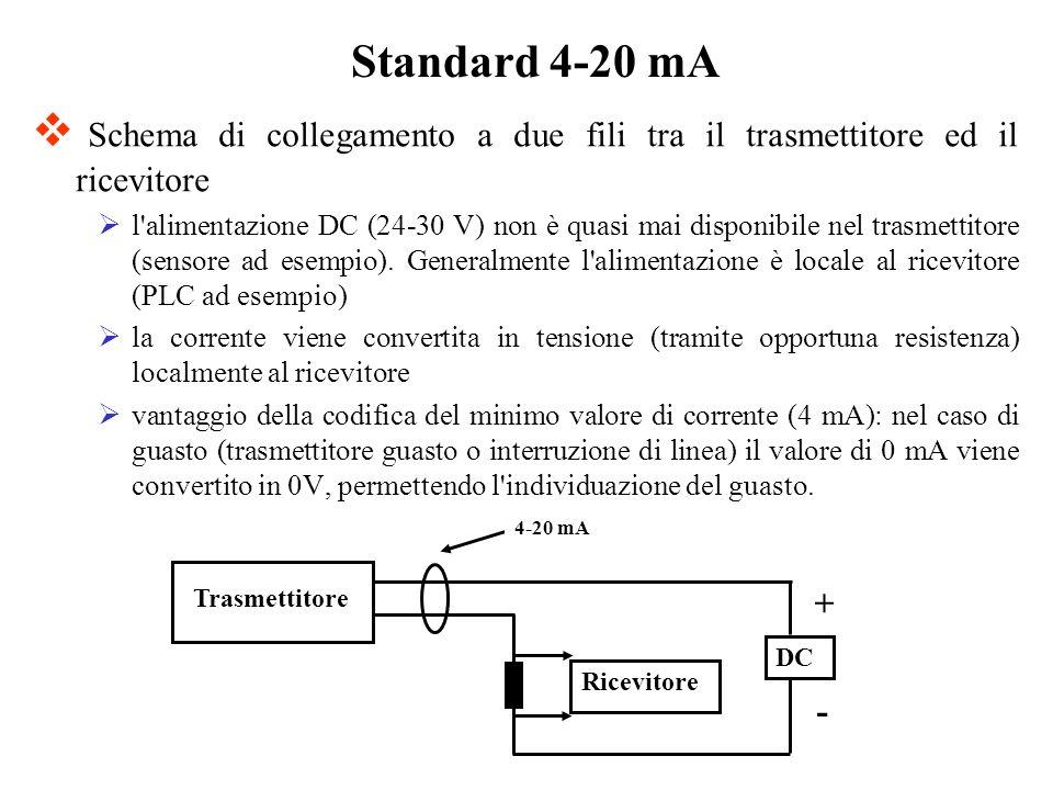 Standard 4-20 mA Schema di collegamento a due fili tra il trasmettitore ed il ricevitore.