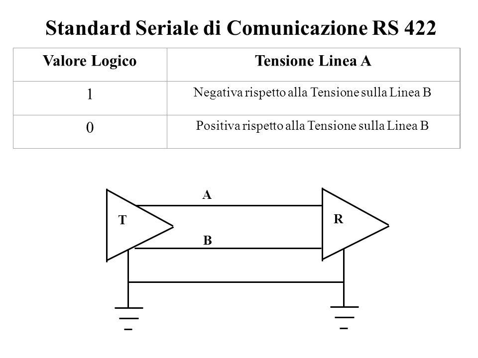 Standard Seriale di Comunicazione RS 422