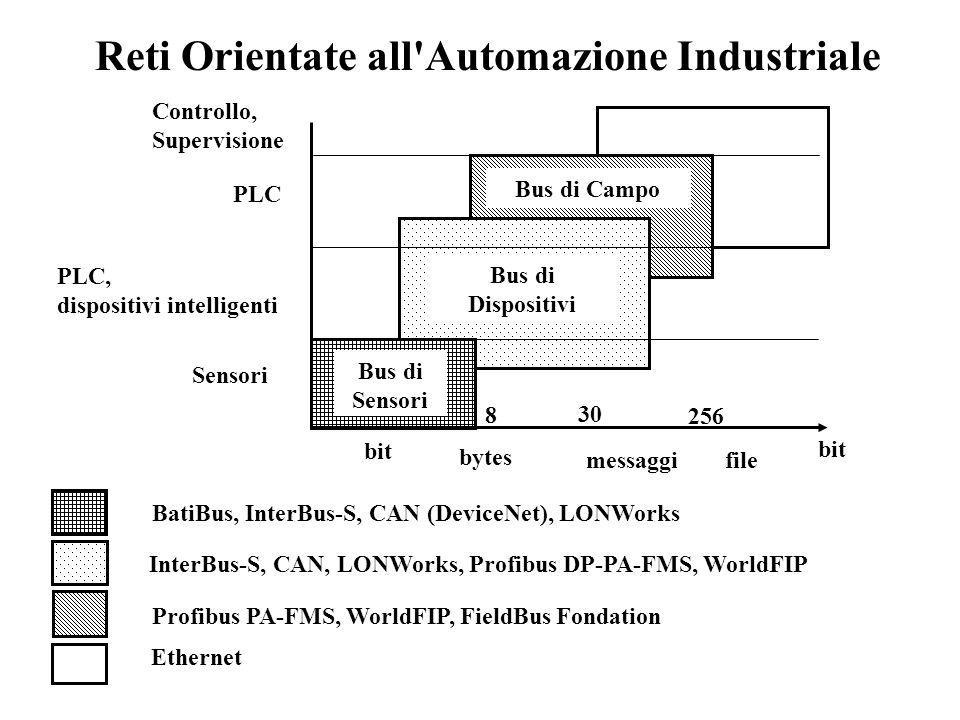 Reti Orientate all Automazione Industriale