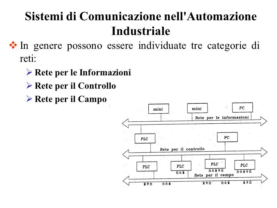 Sistemi di Comunicazione nell Automazione Industriale