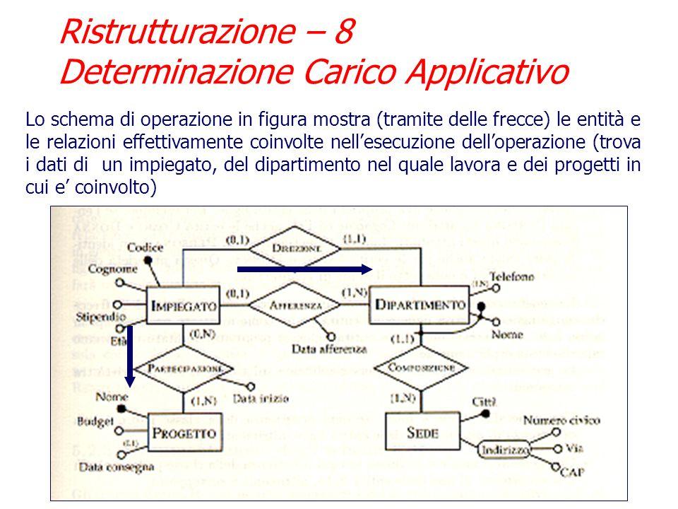 Ristrutturazione – 8 Determinazione Carico Applicativo