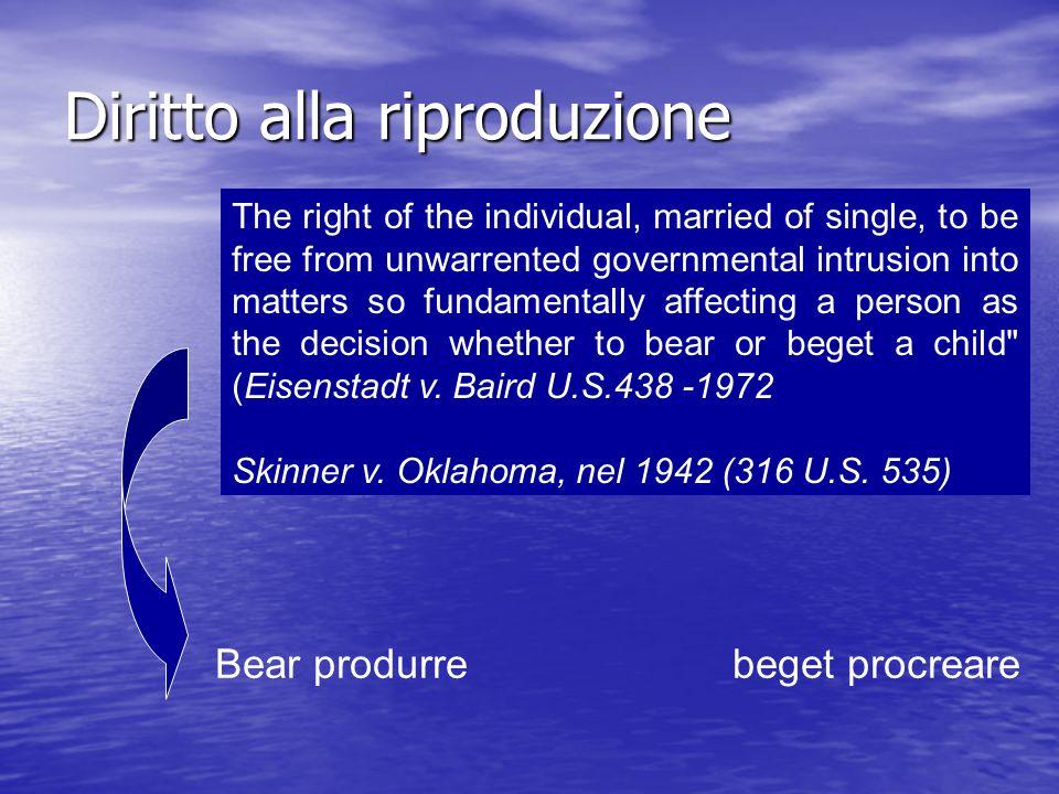 Diritto alla riproduzione