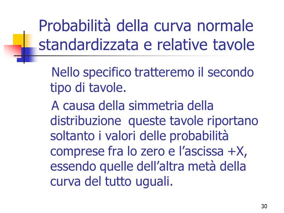 Probabilità della curva normale standardizzata e relative tavole