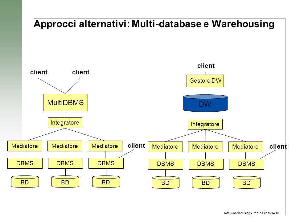 Approcci alternativi: Multi-database e Warehousing