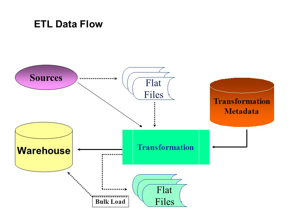 ETL Data Flow Sources Flat Files Warehouse Flat Files Transformation