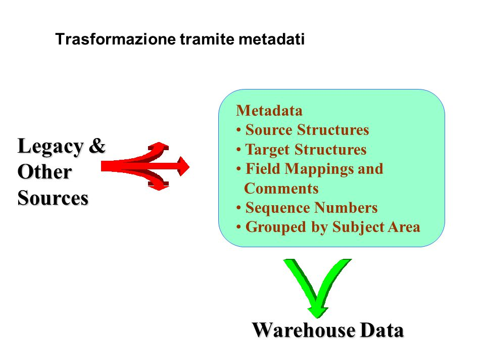Trasformazione tramite metadati