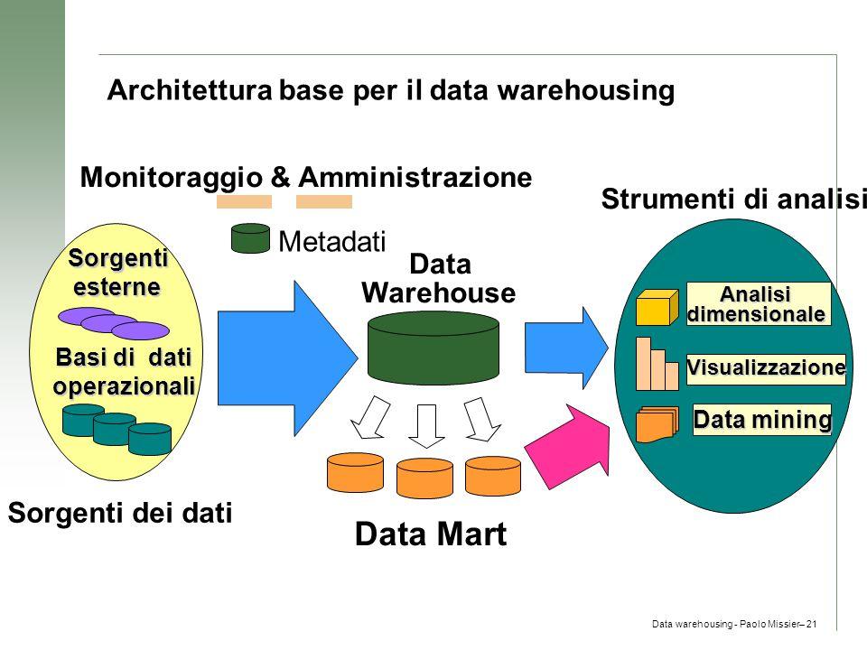 Architettura base per il data warehousing