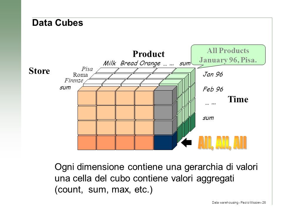 All, All, All Data Cubes Product Store Time