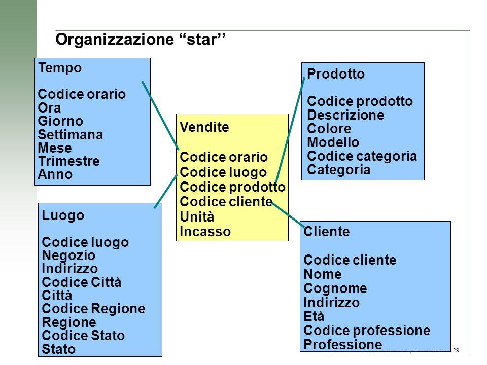 Organizzazione star''