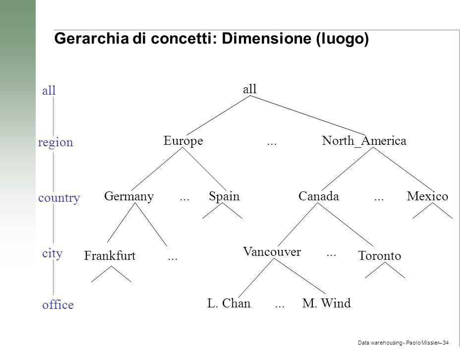 Gerarchia di concetti: Dimensione (luogo)