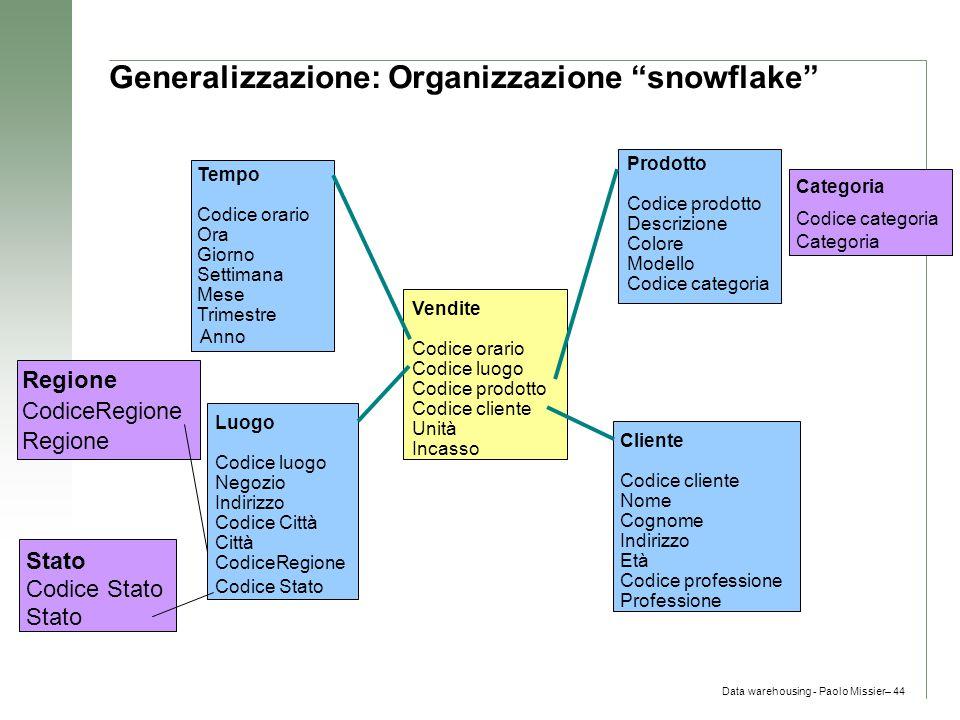 Generalizzazione: Organizzazione snowflake