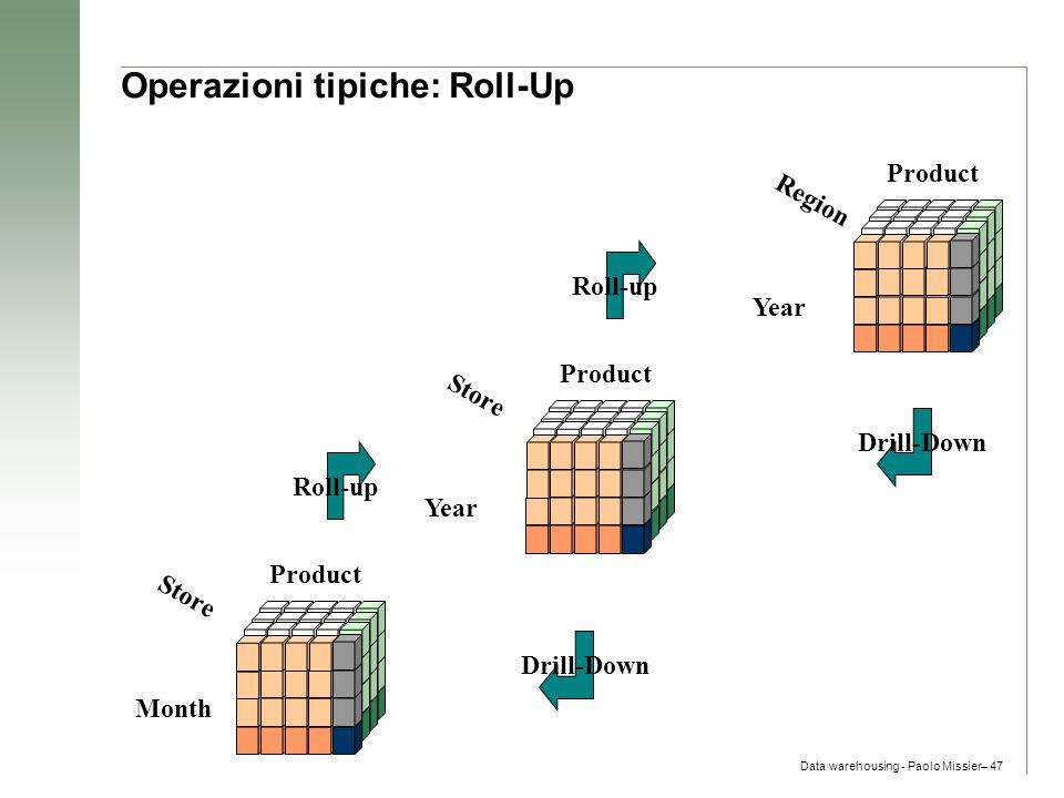 Operazioni tipiche: Roll-Up