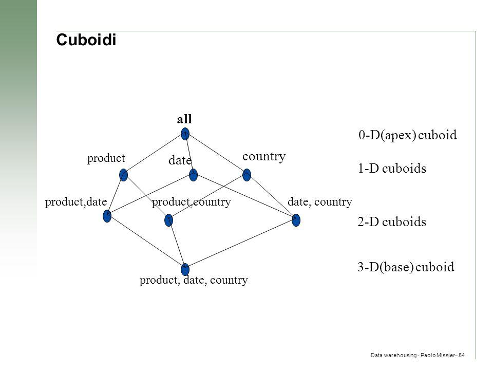 Cuboidi all 0-D(apex) cuboid country date 1-D cuboids 2-D cuboids