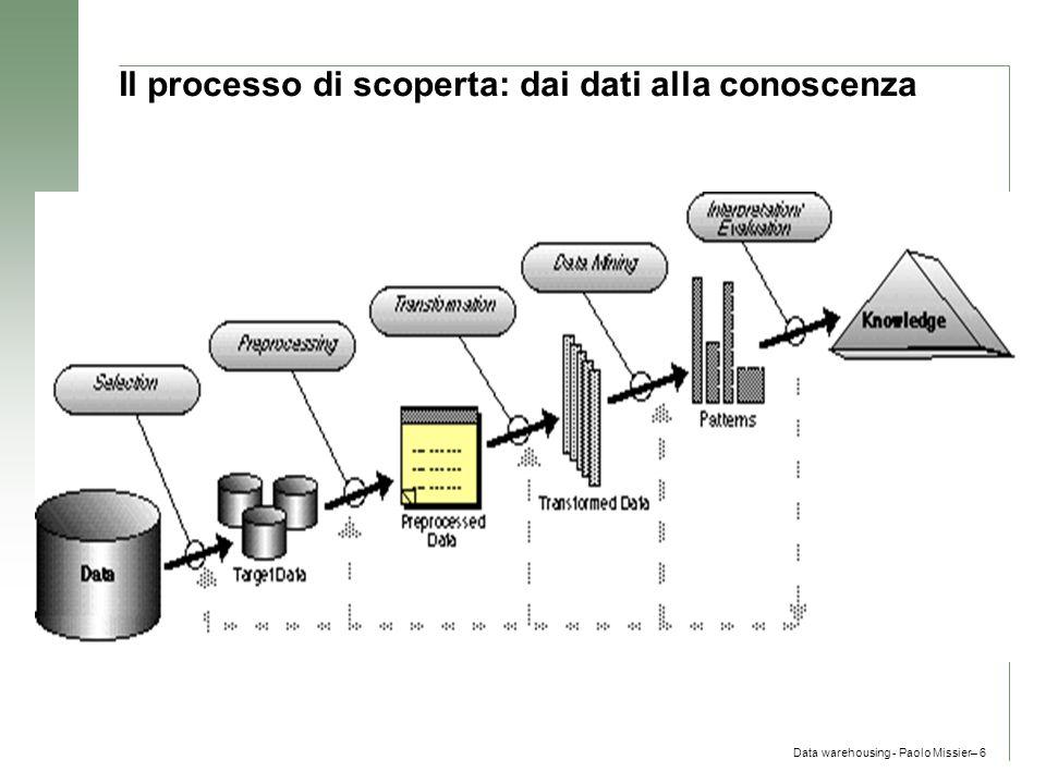 Il processo di scoperta: dai dati alla conoscenza