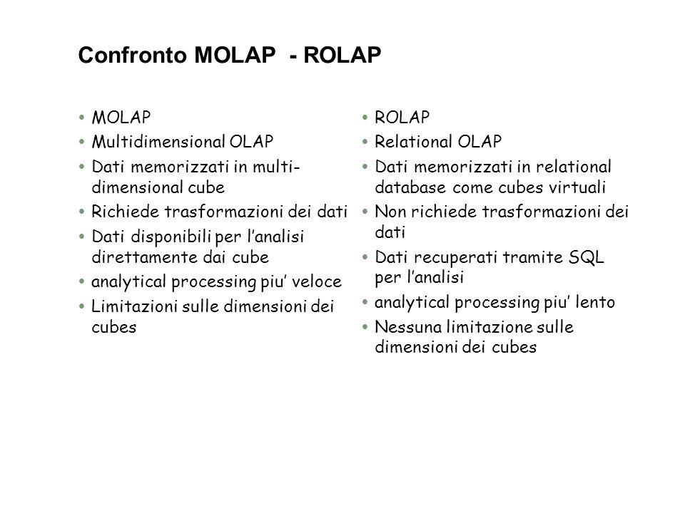 Confronto MOLAP - ROLAP