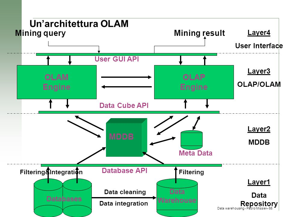 Un'architettura OLAM Mining query Mining result OLAM Engine OLAP