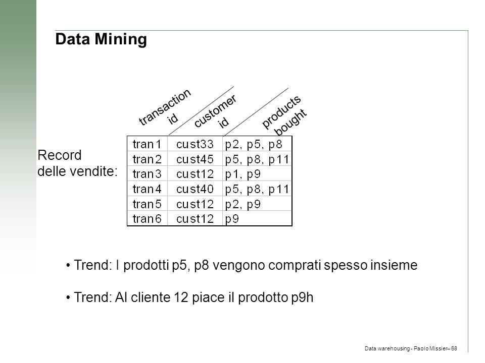 Data Mining Record delle vendite: