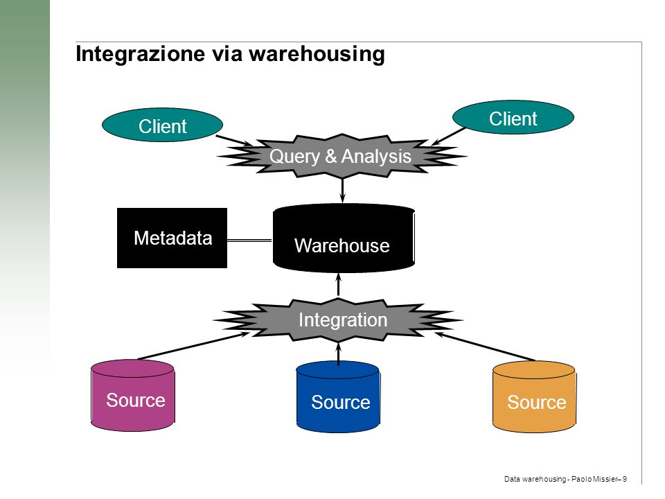 Integrazione via warehousing