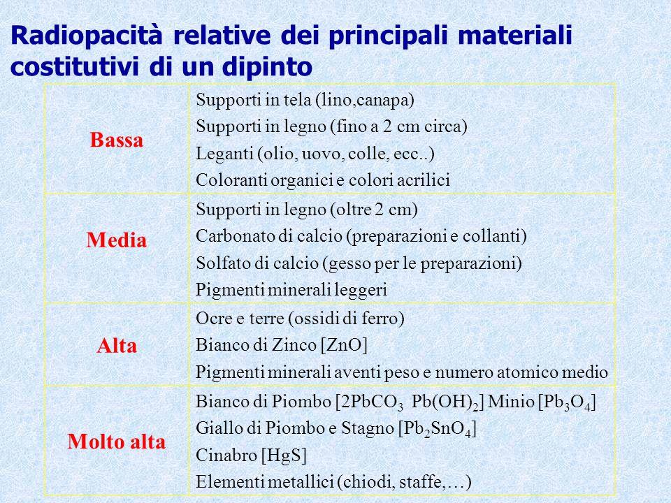 Radiopacità relative dei principali materiali costitutivi di un dipinto