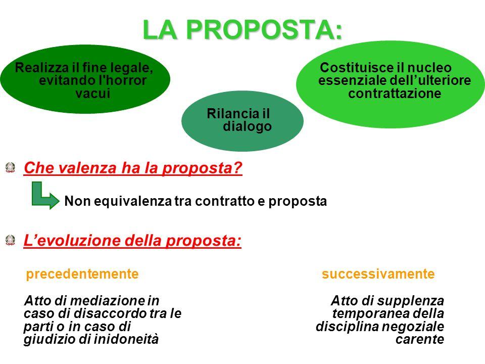 LA PROPOSTA: Che valenza ha la proposta L'evoluzione della proposta:
