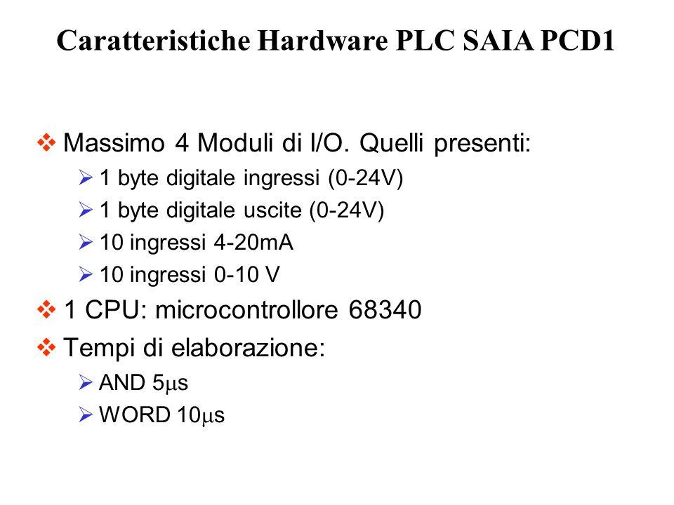 Caratteristiche Hardware PLC SAIA PCD1