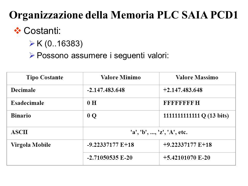 Costanti: K (0..16383) Possono assumere i seguenti valori: