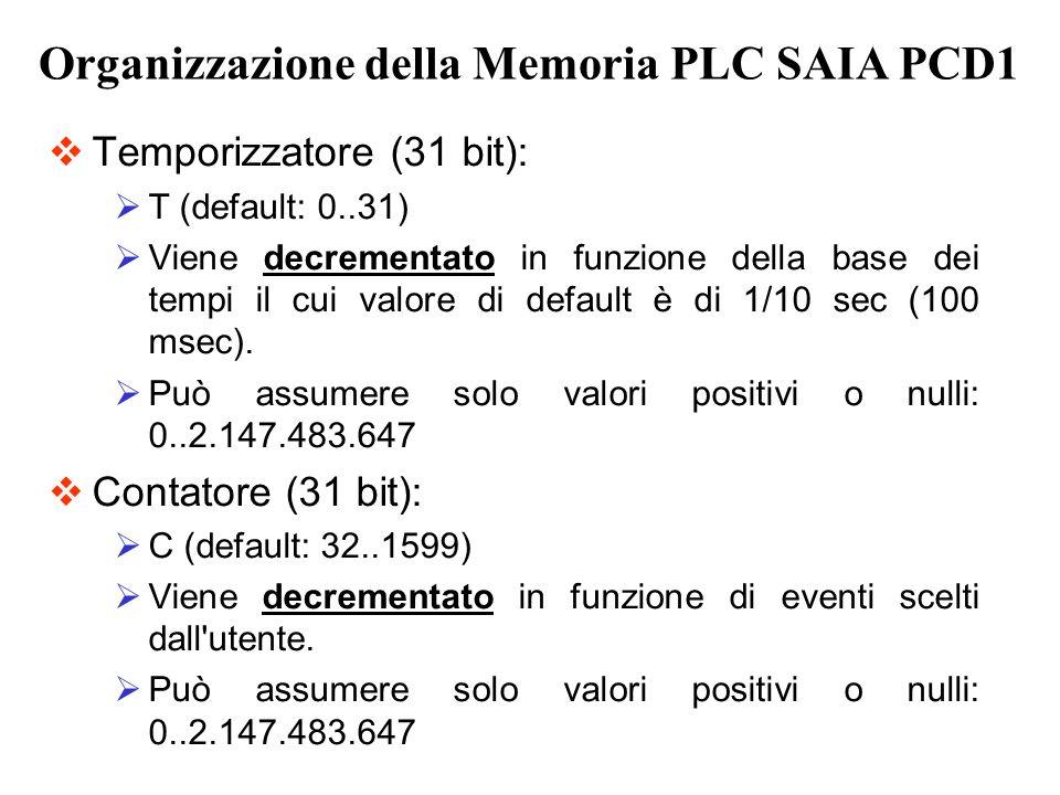 Organizzazione della Memoria PLC SAIA PCD1