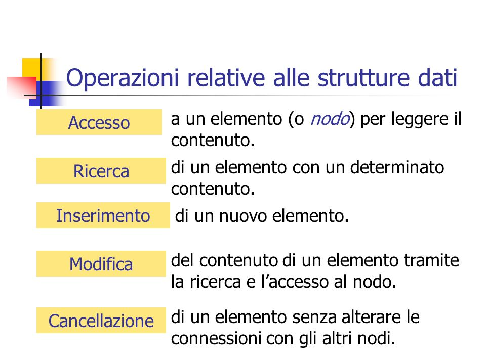 Operazioni relative alle strutture dati