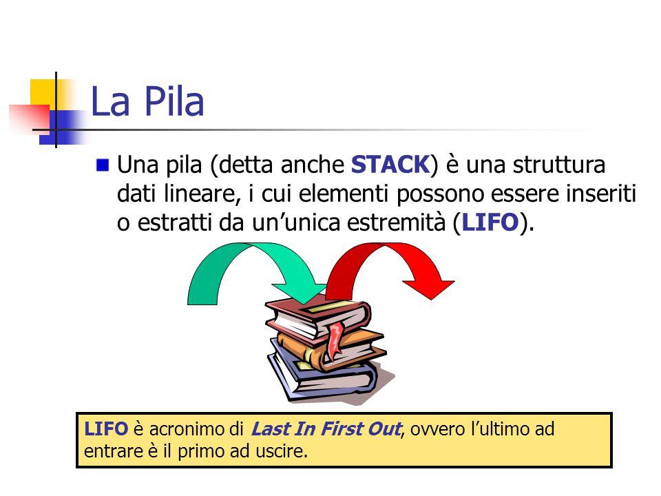 La Pila Una pila (detta anche STACK) è una struttura dati lineare, i cui elementi possono essere inseriti o estratti da un'unica estremità (LIFO).