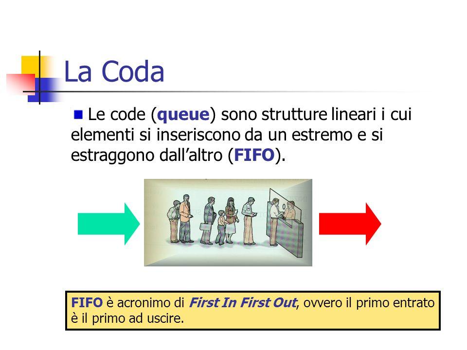 La Coda Le code (queue) sono strutture lineari i cui elementi si inseriscono da un estremo e si estraggono dall'altro (FIFO).