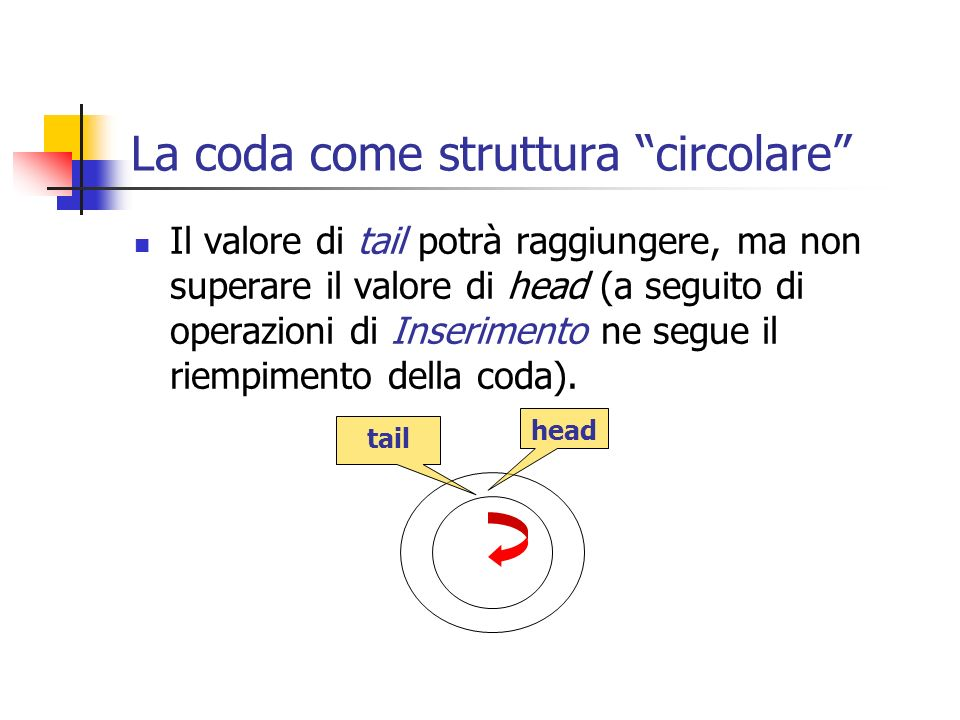 La coda come struttura circolare