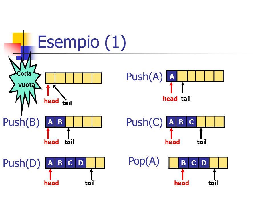 Esempio (1) Push(A) Push(B) Push(C) Pop(A) Push(D) A A B A B C A B C D