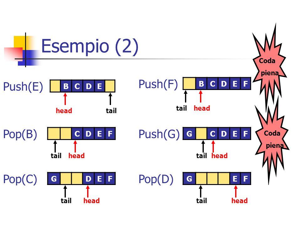 Esempio (2) Push(F) Push(E) Pop(B) Push(G) Pop(C) Pop(D) B C D E F B C