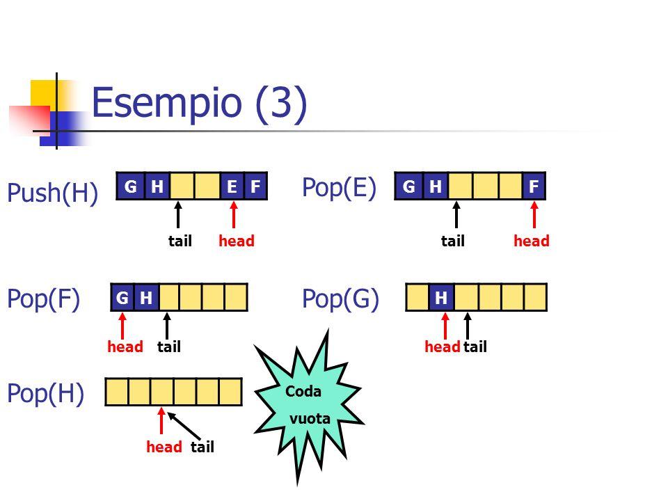 Esempio (3) Pop(E) Push(H) Pop(F) Pop(G) Pop(H) G H E F G H F G H H