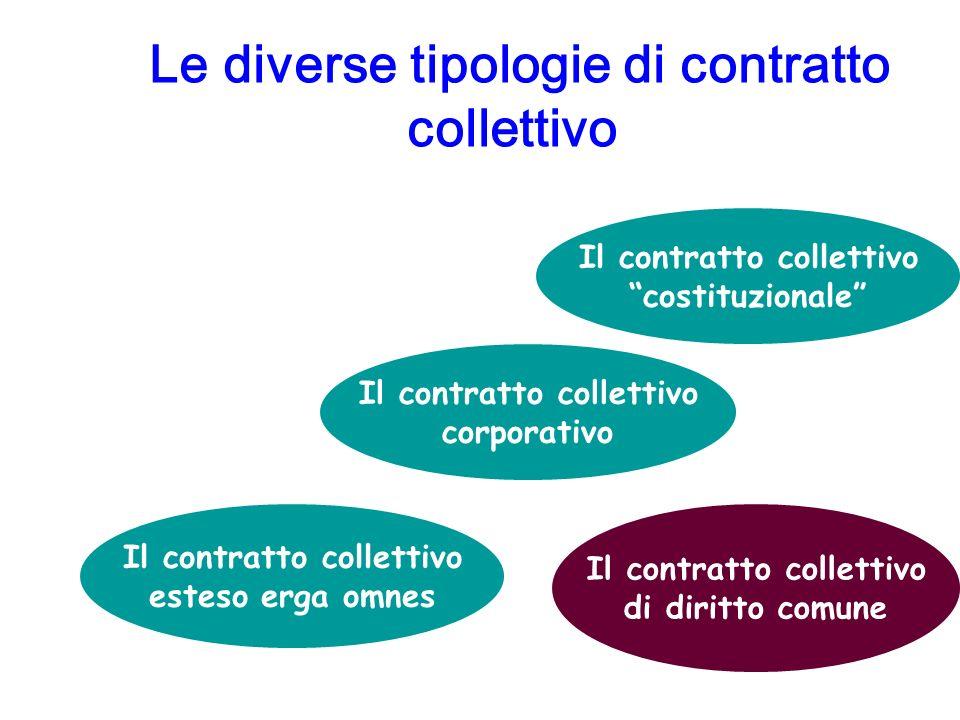 Le diverse tipologie di contratto collettivo