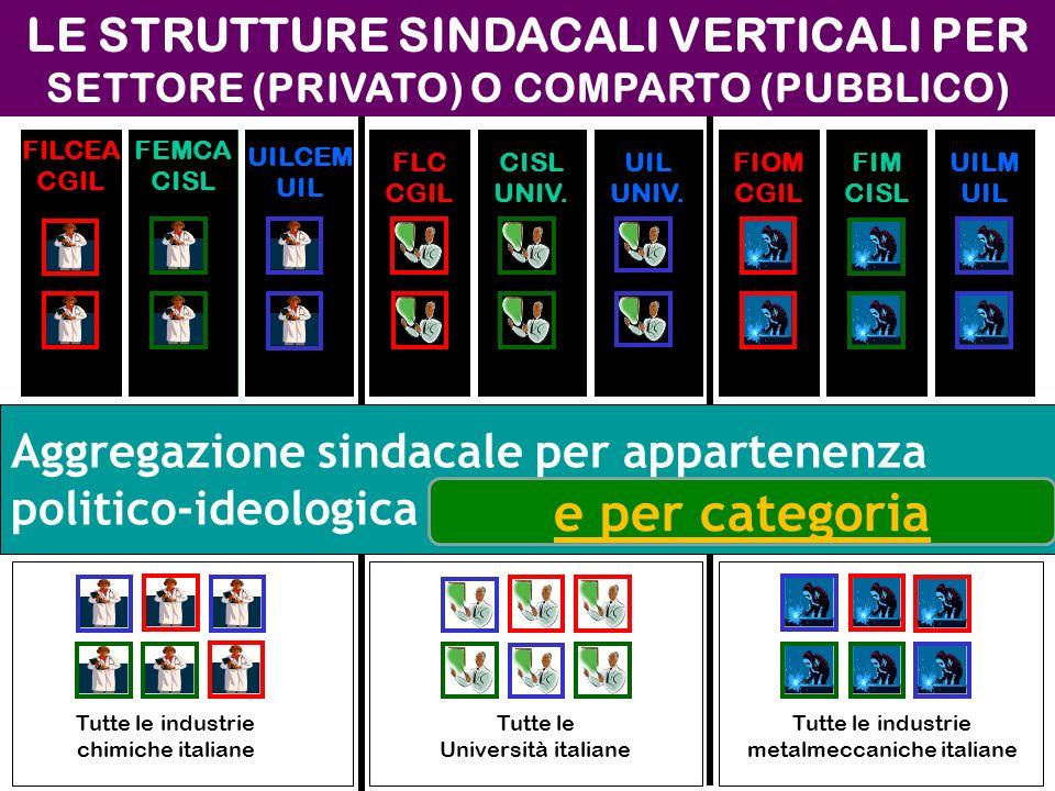 LE STRUTTURE SINDACALI VERTICALI PER SETTORE (PRIVATO) O COMPARTO (PUBBLICO)