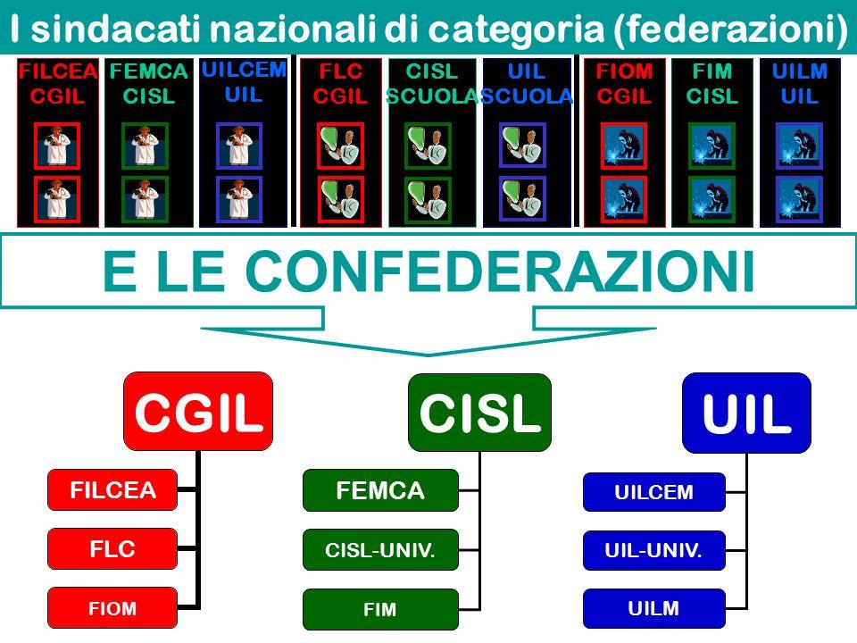I sindacati nazionali di categoria (federazioni)