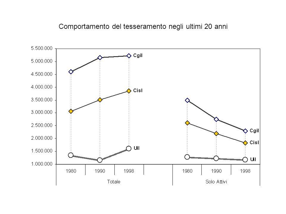 Comportamento del tesseramento negli ultimi 20 anni