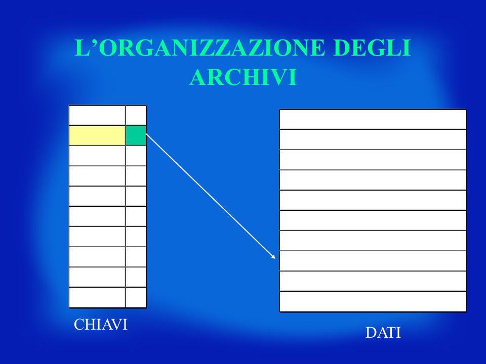 L'ORGANIZZAZIONE DEGLI ARCHIVI