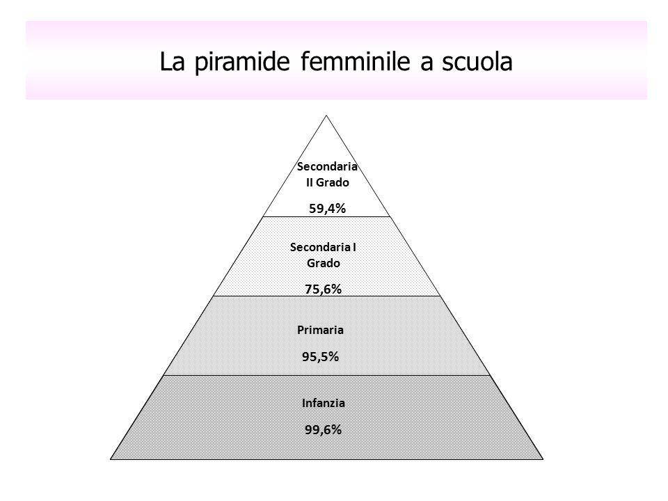 La piramide femminile a scuola