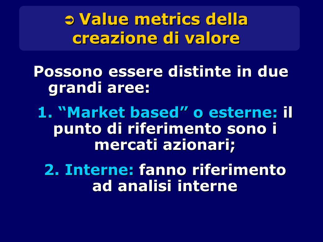  Value metrics della creazione di valore