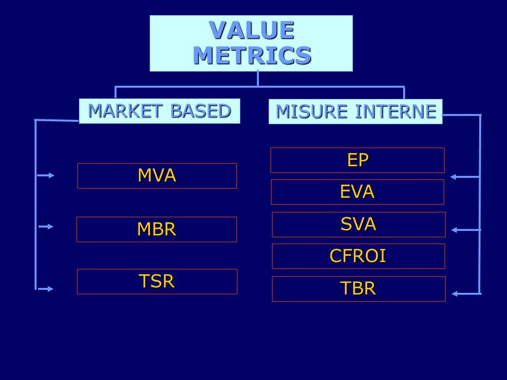 VALUE METRICS MARKET BASED MISURE INTERNE EP MVA EVA SVA MBR CFROI TSR