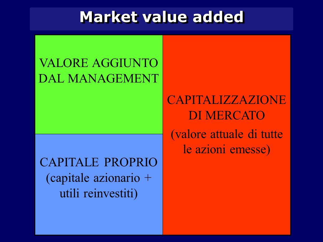 Market value added VALORE AGGIUNTO DAL MANAGEMENT